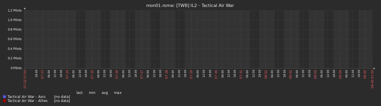 pilots_taw_14d.png