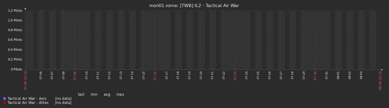 pilots_taw_28d.png